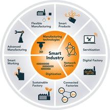 Smart_Industry_wiel